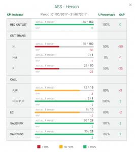 Advotics-performance-management-kpi