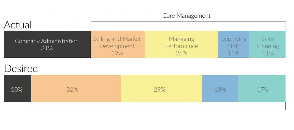 advotics-graphic-performance-management