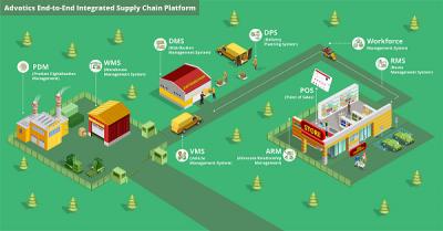 advotics-infographic-supply-chain