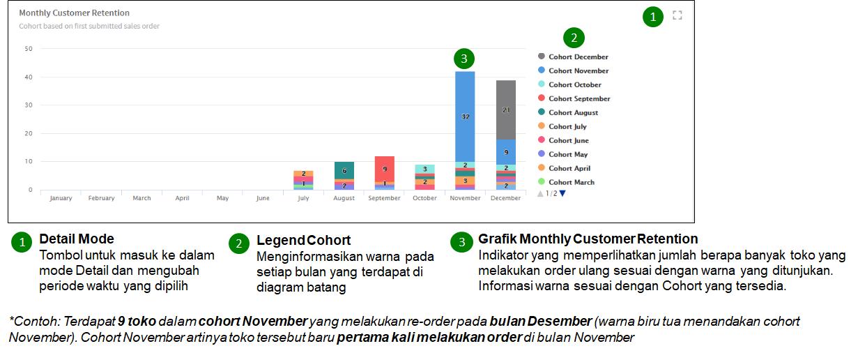 monthly-customer-retention