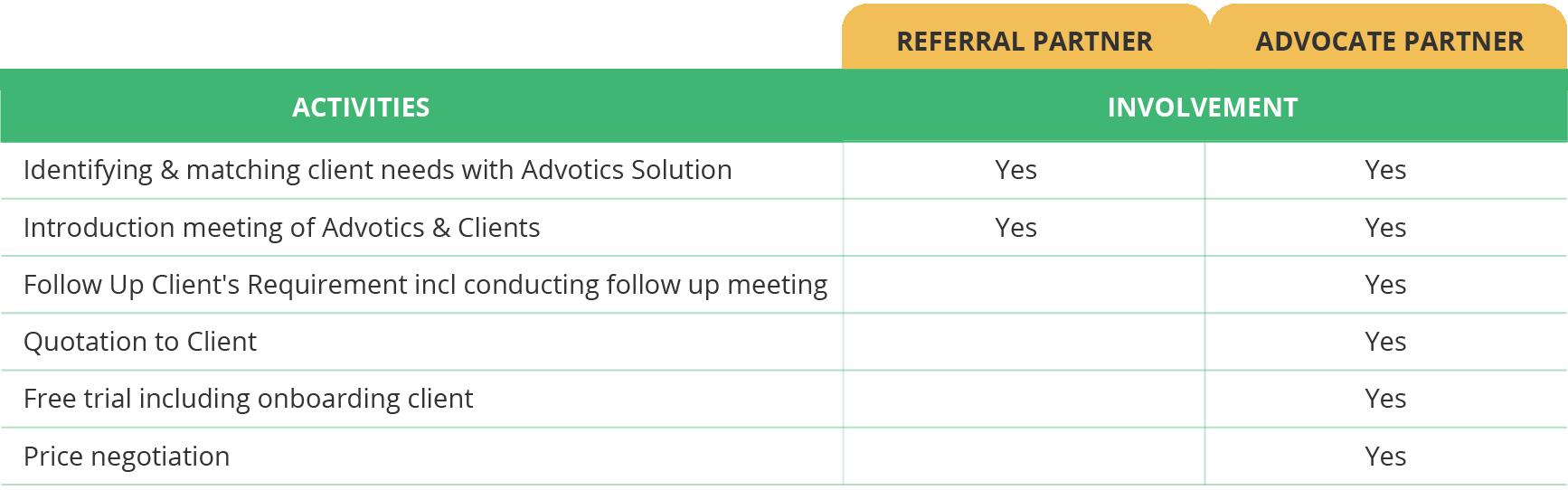 partnership bagan referal