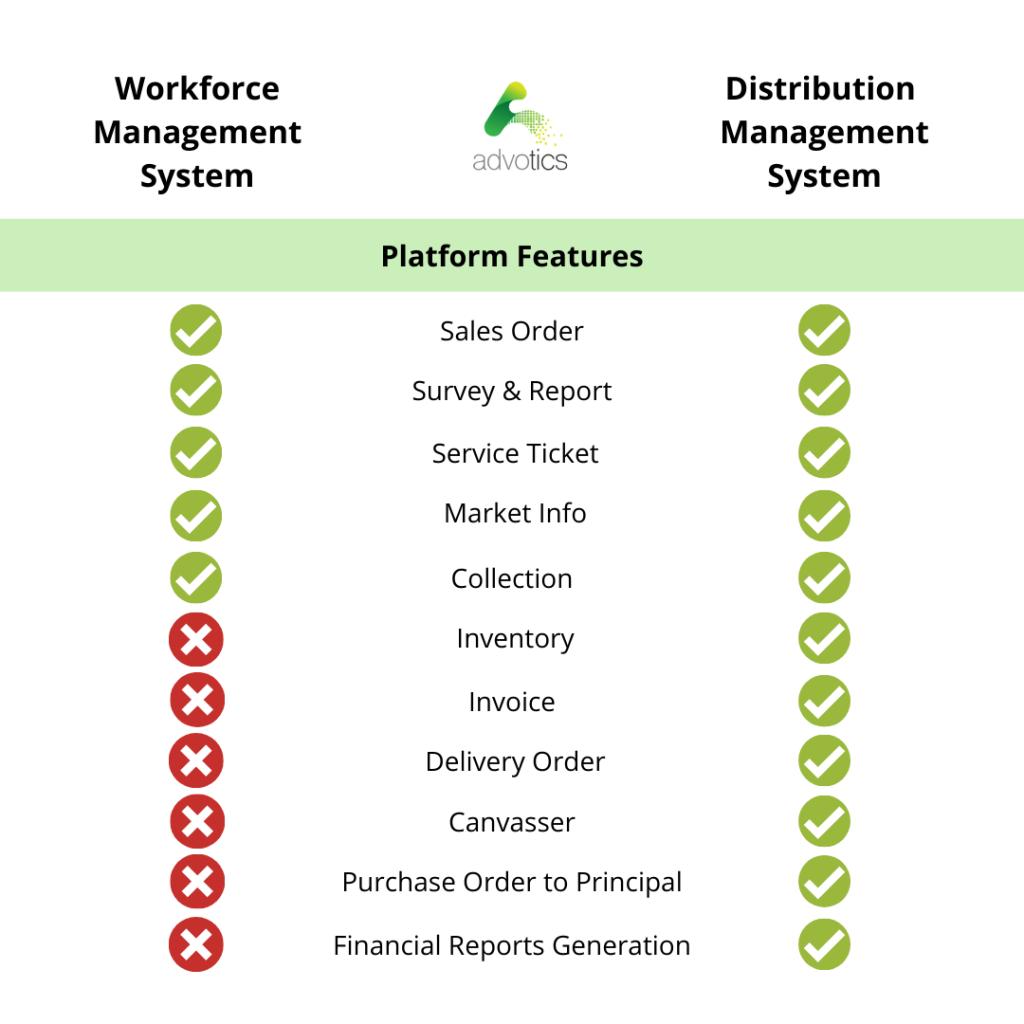 workforce vs dms