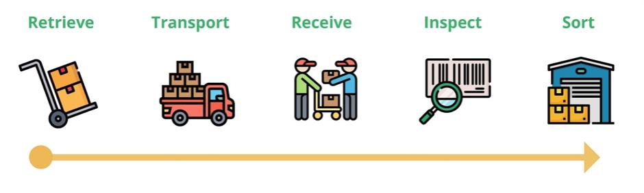 product-return-process
