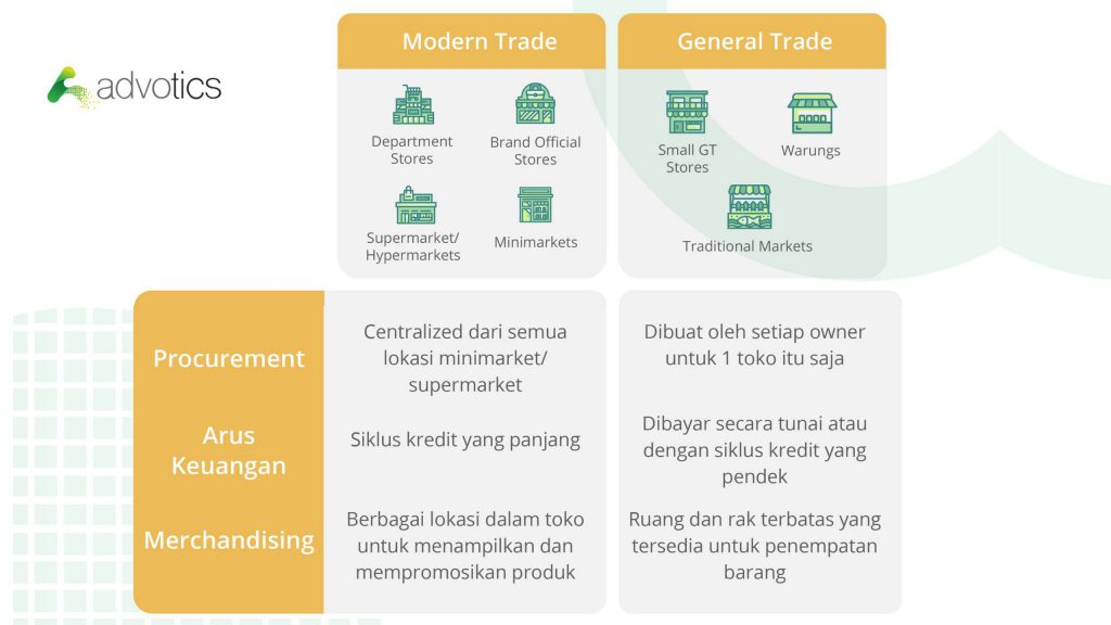 5modern trade vs general trade