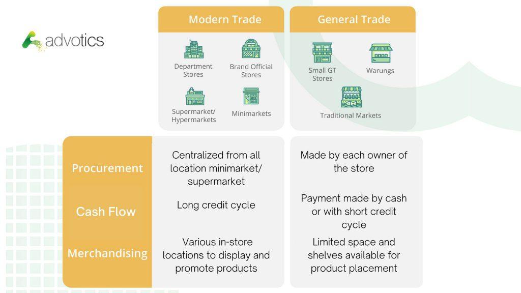 general-trade-modern-trade3