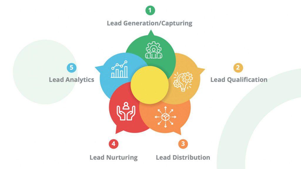 lead-management-101