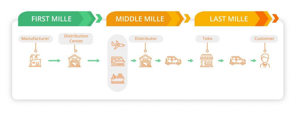 3 tahap pengiriman barang sampai ke pelanggan
