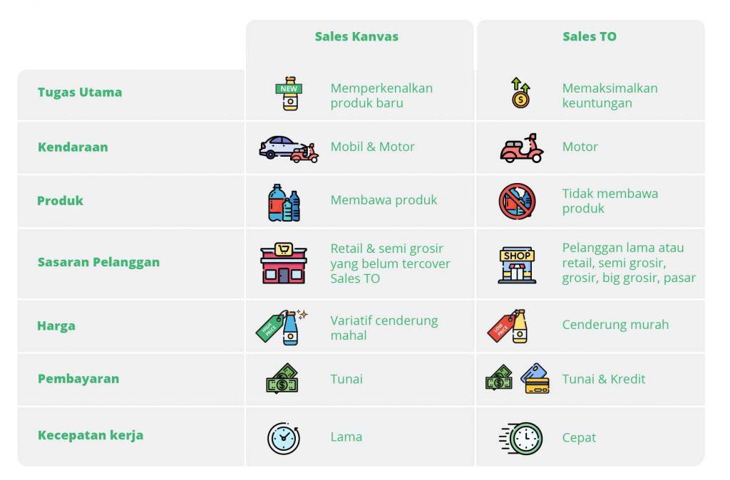 perbedaan sales kanvas dan sales taking order
